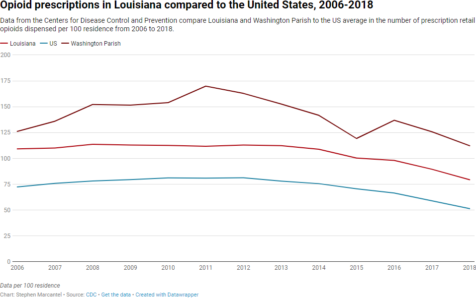 A line graph of the opioid prescriptions in louisiana compared to the United States from 2006 to 2018. Louisiana holds higher numbers than the United States and Washington parish rests above both of them.